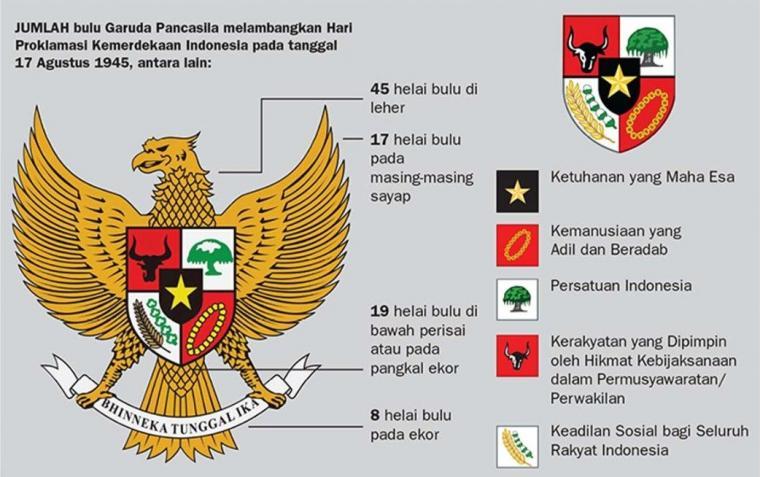 Mengenal Dasar Negara Republik Indonesia Pendidikan Pancasila Dan Kewarganegaraan